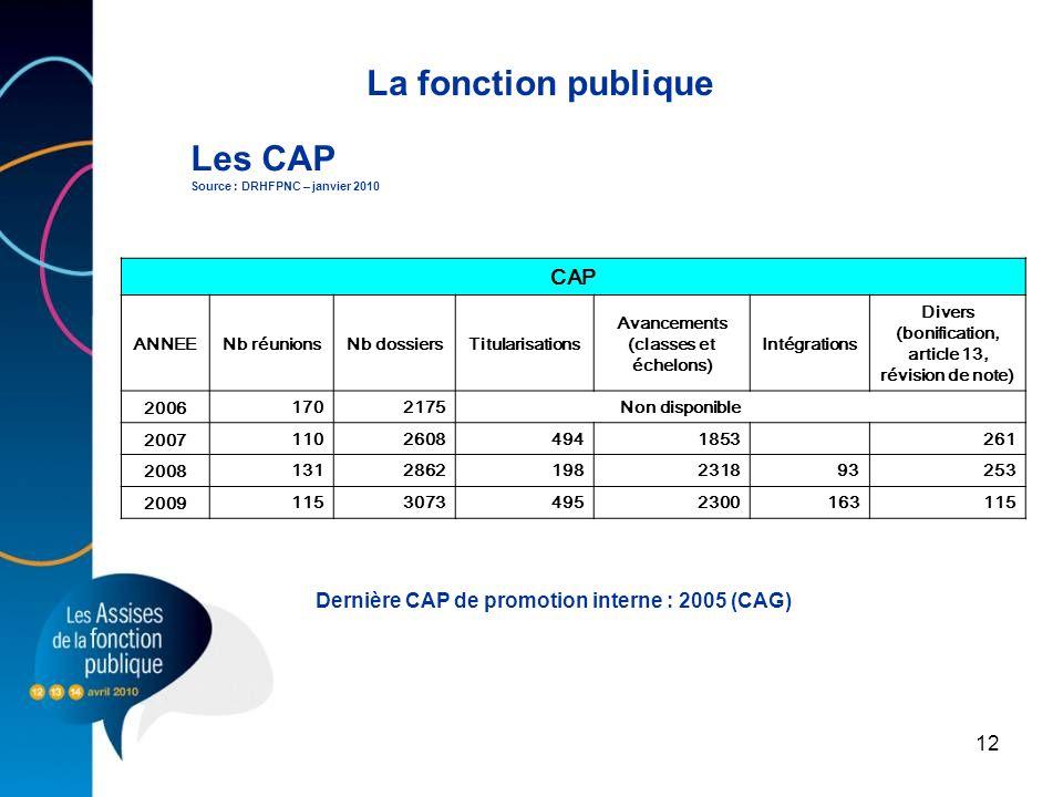 12 Les CAP Source : DRHFPNC – janvier 2010 La fonction publique Dernière CAP de promotion interne : 2005 (CAG) CAP ANNEENb réunionsNb dossiersTitulari