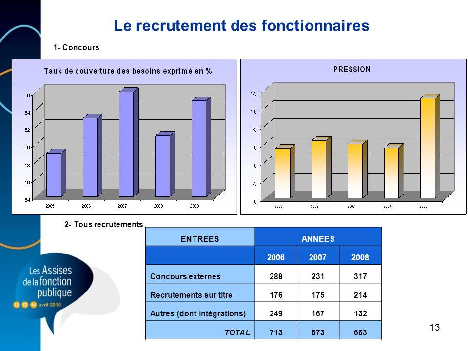 13 Le recrutement des fonctionnaires ENTREESANNEES 200620072008 Concours externes288231317 Recrutements sur titre176175214 Autres (dont intégrations)2