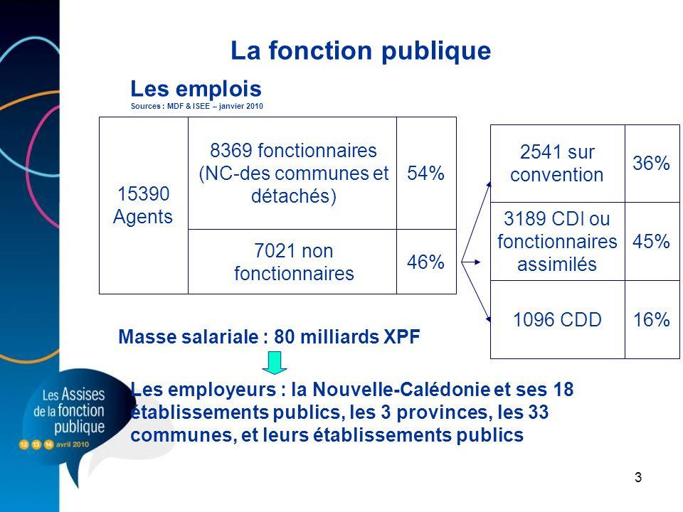 3 La fonction publique Les emplois Sources : MDF & ISEE – janvier 2010 15390 Agents 8369 fonctionnaires (NC-des communes et détachés) 7021 non fonctio