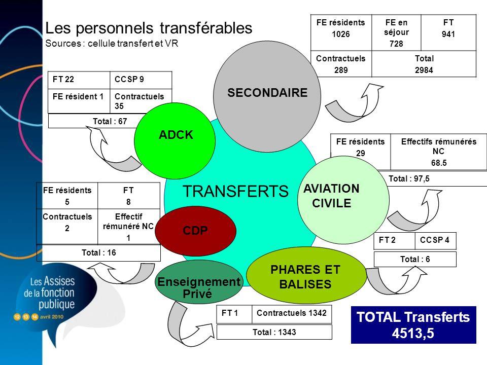4 Les personnels transférables Sources : cellule transfert et VR FE résidents 1026 FE en séjour 728 FT 941 Contractuels 289 Total 2984 FE résidents 29 Effectifs rémunérés NC 68.5 FT 2CCSP 4 TRANSFERTS SECONDAIRE PHARES ET BALISES FE résidents 5 FT 8 Contractuels 2 Effectif rémunéré NC 1 FT 22CCSP 9 FE résident 1Contractuels 35 Total : 67 Total : 16 Total : 6 Total : 97,5 Enseignement Privé FT 1Contractuels 1342 Total : 1343 TOTAL Transferts 4513,5 ADCK AVIATION CIVILE CDP