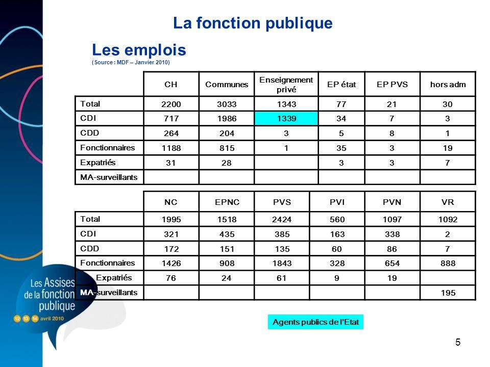 5 La fonction publique Les emplois (Source : MDF – Janvier 2010) CHCommunes Enseignement privé EP étatEP PVShors adm Total 220030331343772130 CDI 7171