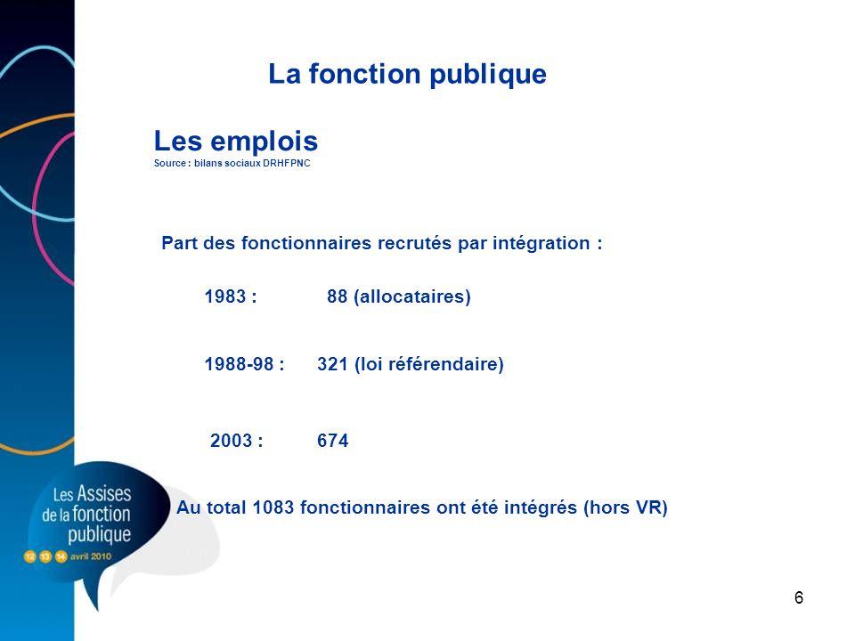 6 Les emplois Source : bilans sociaux DRHFPNC La fonction publique Part des fonctionnaires recrutés par intégration : 1983 : 88 (allocataires) 1988-98 : 321 (loi référendaire) 2003 : 674 Au total 1083 fonctionnaires ont été intégrés (hors VR)