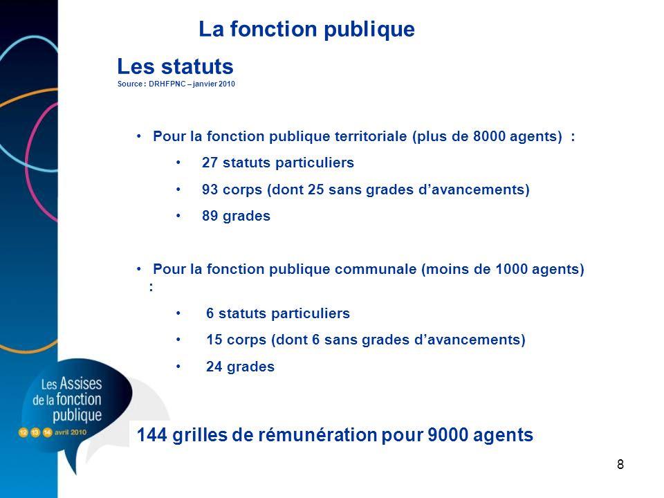 8 Les statuts Source : DRHFPNC – janvier 2010 Pour la fonction publique territoriale (plus de 8000 agents) : 27 statuts particuliers 93 corps (dont 25