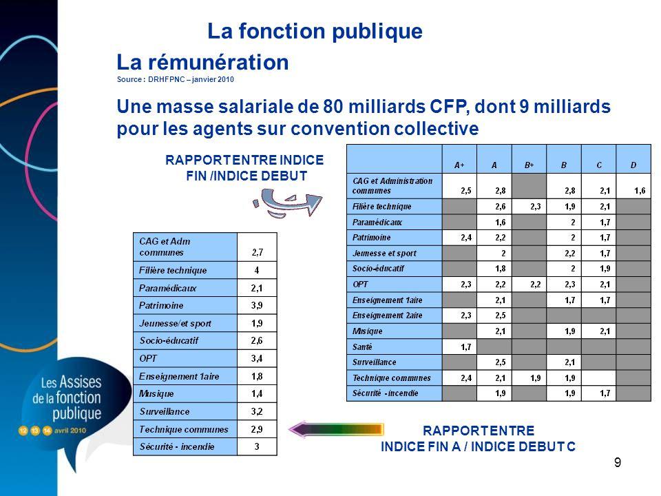 9 Une masse salariale de 80 milliards CFP, dont 9 milliards pour les agents sur convention collective RAPPORT ENTRE INDICE FIN /INDICE DEBUT La rémuné