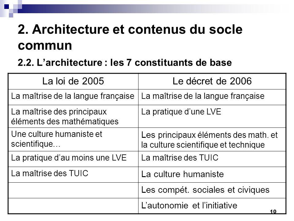 10 2. Architecture et contenus du socle commun 2.2. Larchitecture : les 7 constituants de base La loi de 2005Le décret de 2006 La maîtrise de la langu
