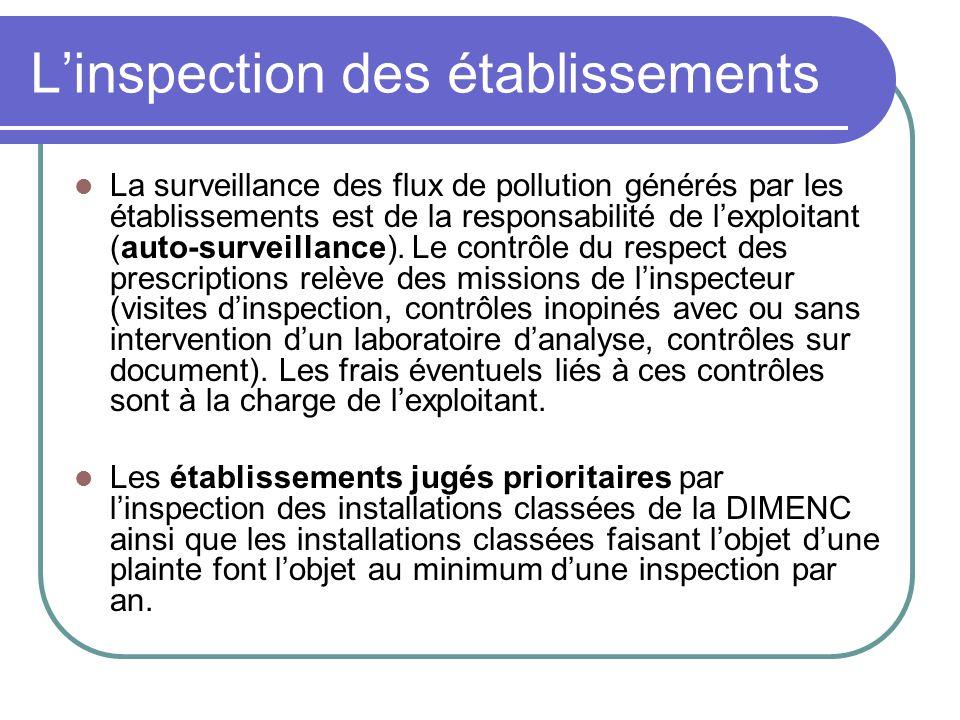 Linspection des établissements La surveillance des flux de pollution générés par les établissements est de la responsabilité de lexploitant (auto-surveillance).