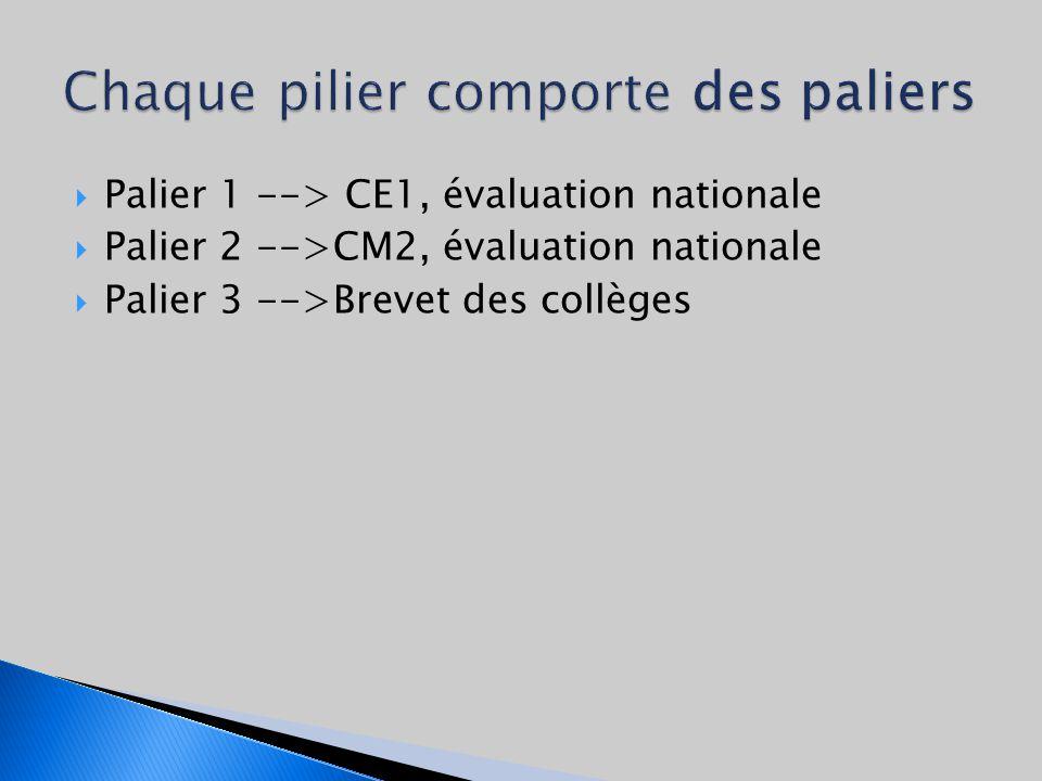 Palier 1 --> CE1, évaluation nationale Palier 2 -->CM2, évaluation nationale Palier 3 -->Brevet des collèges