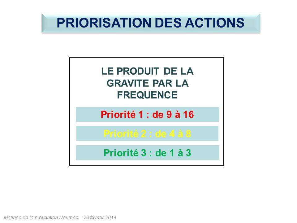 Matinée de la prévention Nouméa – 26 février 2014 LE PRODUIT DE LA GRAVITE PAR LA FREQUENCE Priorité 1 : de 9 à 16 Priorité 2 : de 4 à 8 Priorité 3 : de 1 à 3 PRIORISATION DES ACTIONS