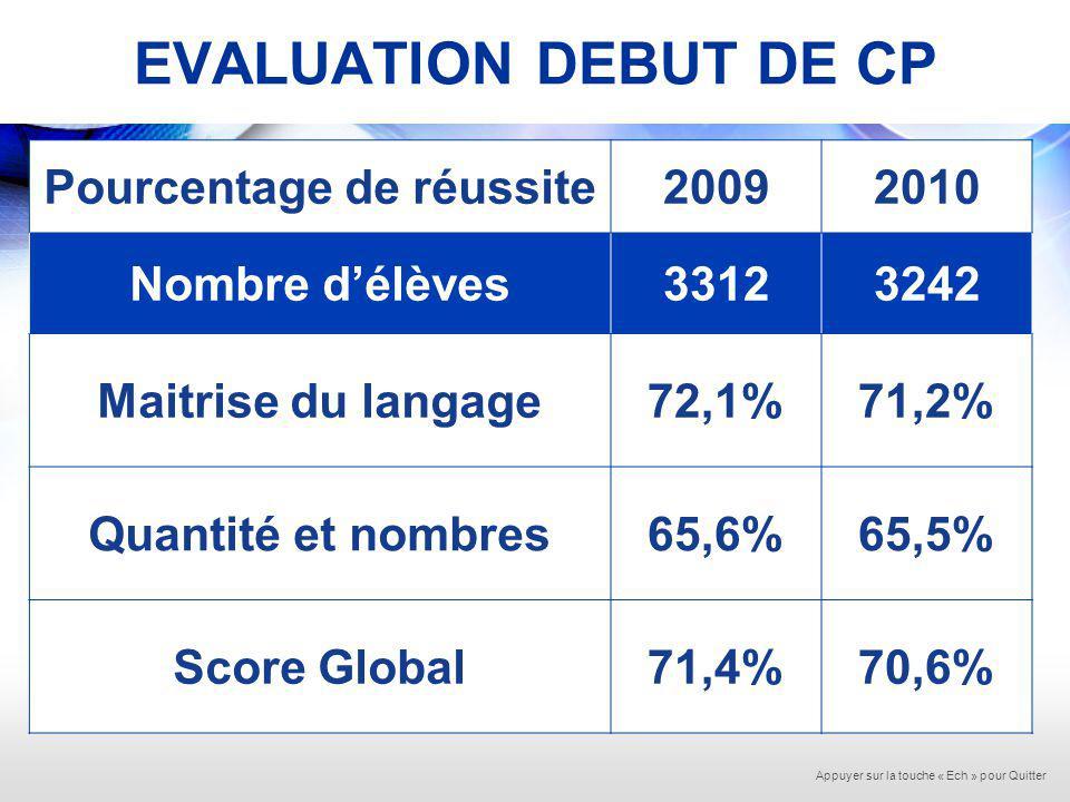 CP : EVOLUTION 2009 - 2010 Appuyer sur la touche « Ech » pour Quitter