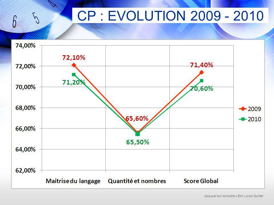 EVALUATION DEBUT CE2 FRANCAIS20092010 Nombre délèves35423501 Reconnaissance des mots87%85% Ecriture et orthographe72%70% Compréhension72%71% Production de texte56%52% Score global73%71% Appuyer sur la touche « Ech » pour Quitter