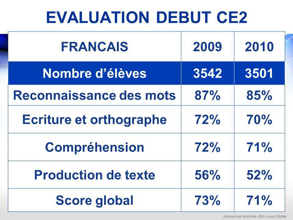 CE2 : EVOLUTION 2009 - 2010 Appuyer sur la touche « Ech » pour Quitter