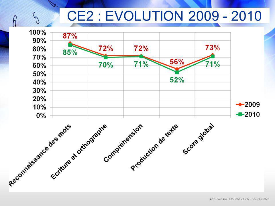 EVALUATION DEBUT CE2 MATHEMATIQUES20092010 Nombre délèves35423501 Numération70%68% Calcul56%51% Grandeurs et Mesures55%51% Espace et Géométrie66%62% Exploitation de données numériques 56%53% Score global61%58% Appuyer sur la touche « Ech » pour Quitter
