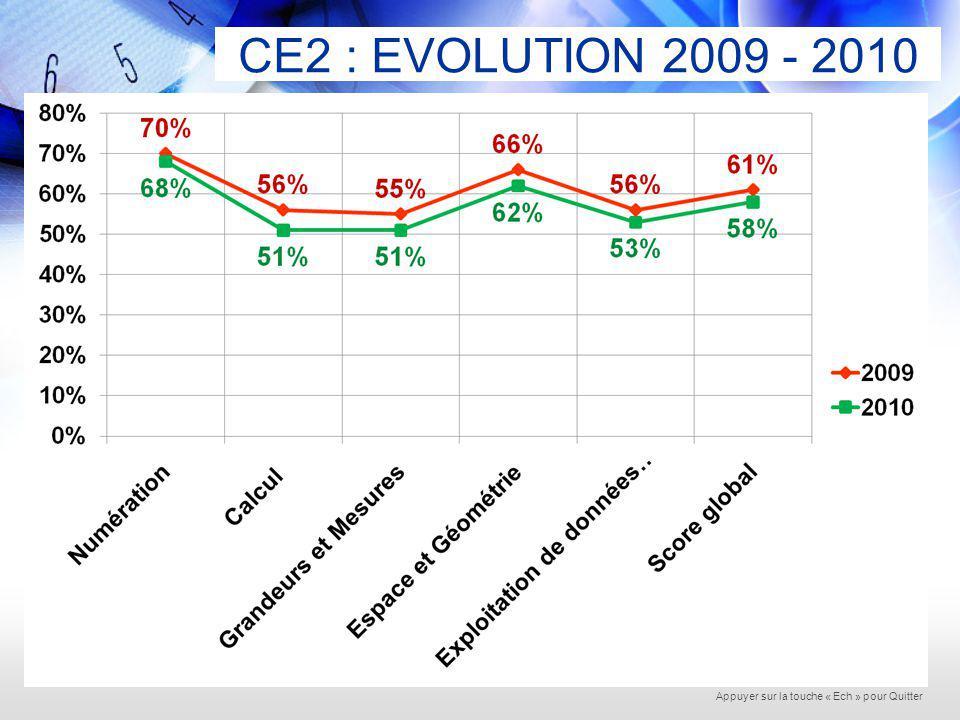 EVALUATIONS mi CM2 2010 89 écoles sur 108 2758 élèves sur 3618 76% des élèves 82% des écoles Appuyer sur la touche « Ech » pour Quitter