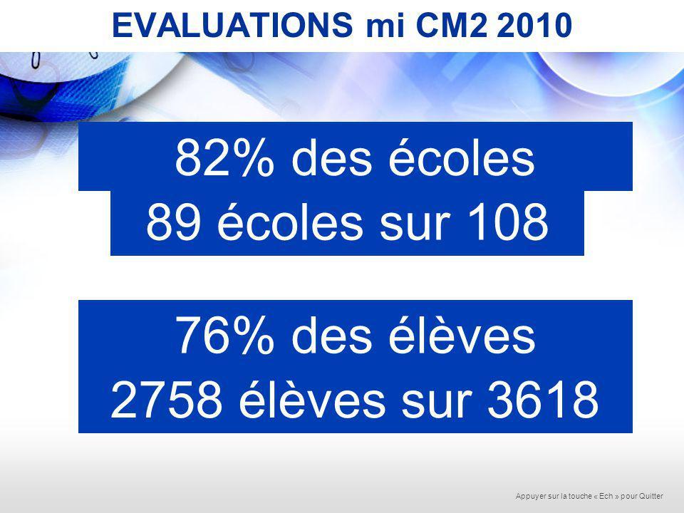 EVALUATIONS mi CM2 2010 FRANCAISmi CM2 Nombre délèves2756 Lire47,76% Ecrire58,00% Connaissance de la langue43,13% Score GLOBAL46,76% Appuyer sur la touche « Ech » pour Quitter