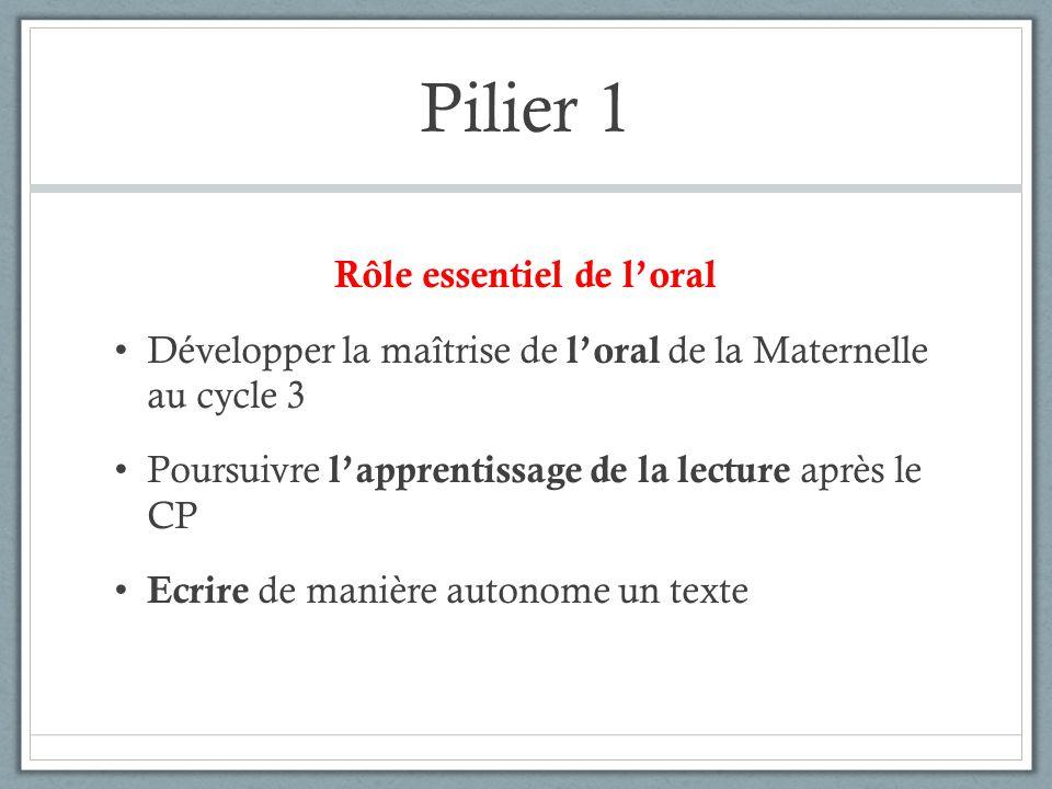 Pilier 1 Rôle essentiel de loral Développer la maîtrise de loral de la Maternelle au cycle 3 Poursuivre lapprentissage de la lecture après le CP Ecrir