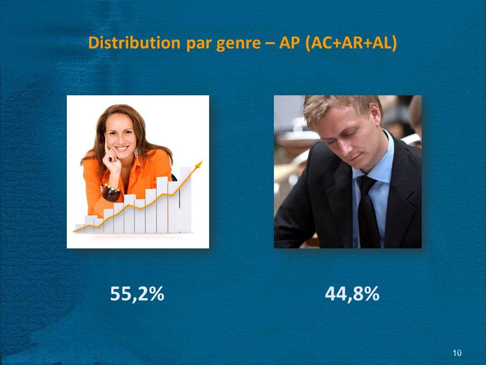 10 Distribution par genre – AP (AC+AR+AL) 55,2%44,8%