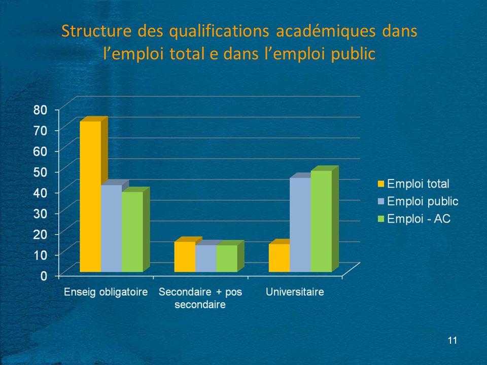 Structure des qualifications académiques dans lemploi total e dans lemploi public 11