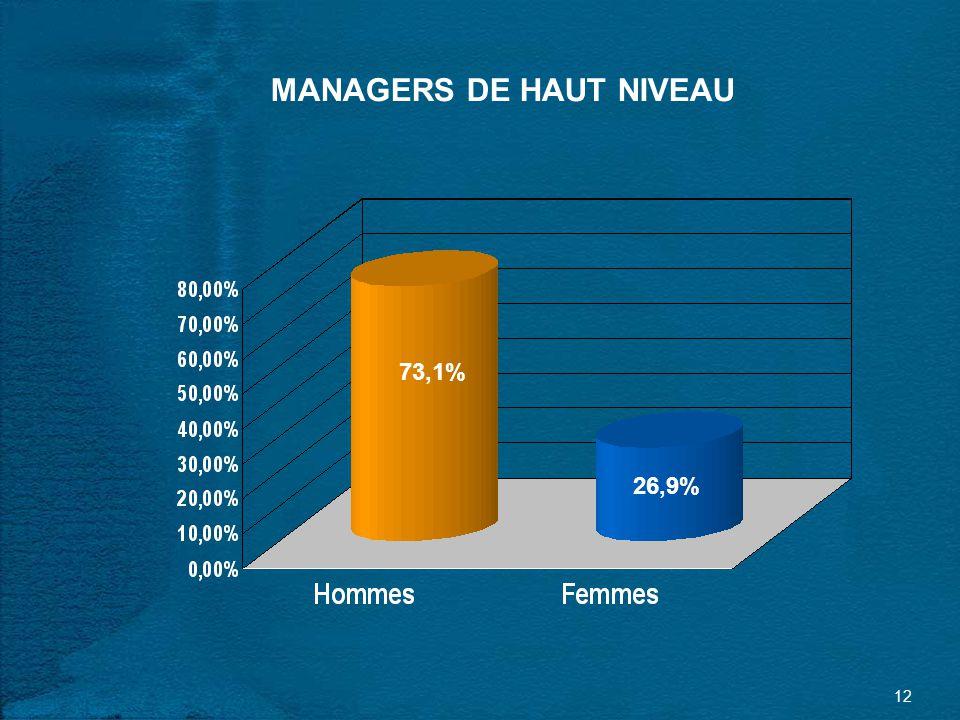 12 MANAGERS DE HAUT NIVEAU 73,1% 26,9%