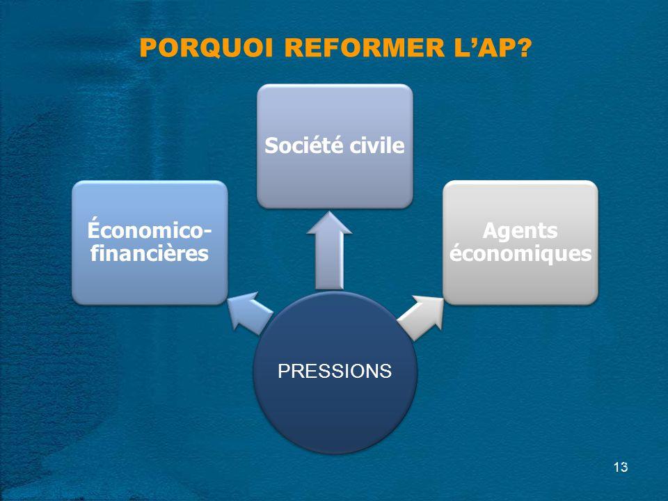 PRESSIONS Économico- financières Société civile Agents économiques PORQUOI REFORMER LAP 13