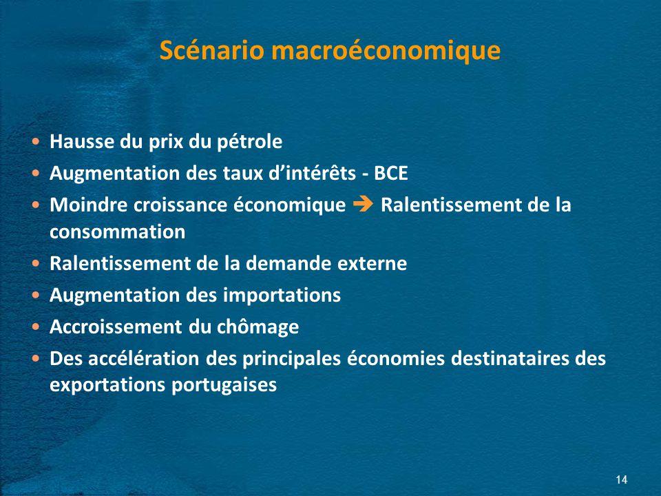 14 Scénario macroéconomique Hausse du prix du pétrole Augmentation des taux dintérêts - BCE Moindre croissance économique Ralentissement de la consommation Ralentissement de la demande externe Augmentation des importations Accroissement du chômage Des accélération des principales économies destinataires des exportations portugaises