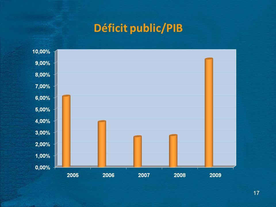 Déficit public/PIB 17