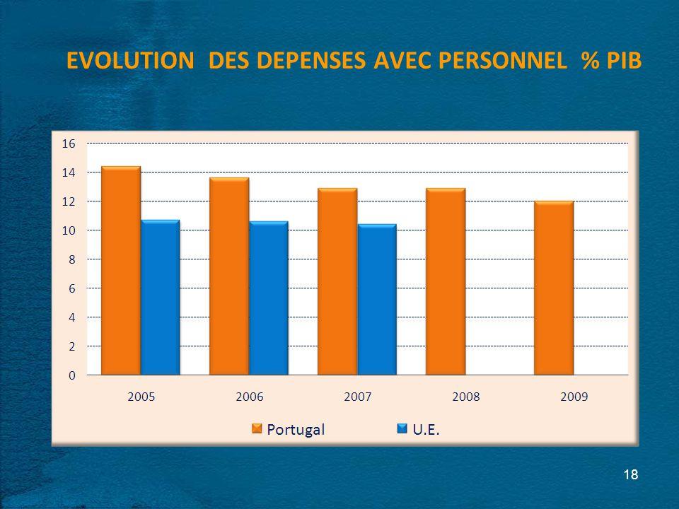 EVOLUTION DES DEPENSES AVEC PERSONNEL % PIB 18