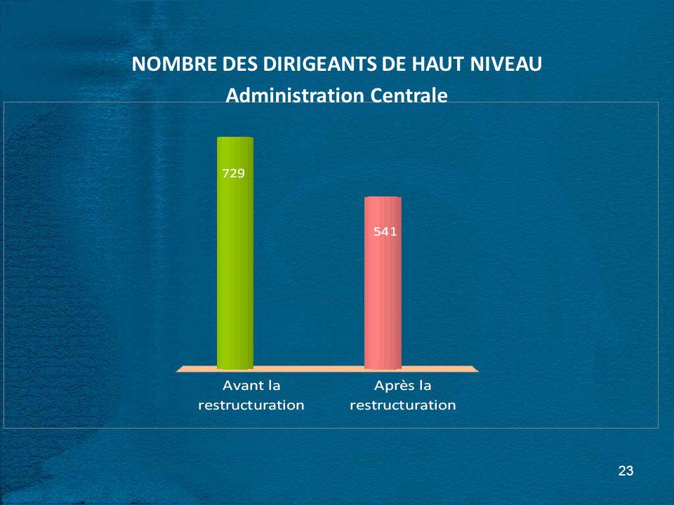 23 NOMBRE DES DIRIGEANTS DE HAUT NIVEAU Administration Centrale