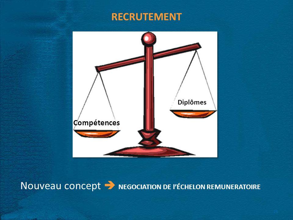 26 RECRUTEMENT Compétences Diplômes Nouveau concept NEGOCIATION DE lÉCHELON REMUNERATOIRE