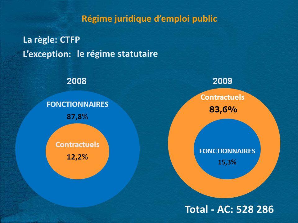 27 2008 2009 Contractuels 12,2% FONCTIONNAIRES 15,3% FONCTIONNAIRES 87,8% Contractuels 83,6% Total - AC: 528 286 Régime juridique demploi public La règle: CTFP Lexception: le régime statutaire