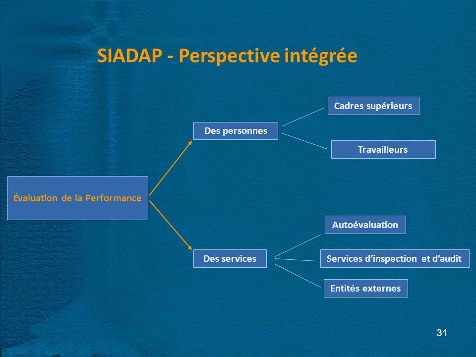 31 Cadres supérieurs Des personnes Travailleurs Des services Autoévaluation Services dinspection et daudit Entités externes Évaluation de la Performance SIADAP - Perspective intégrée