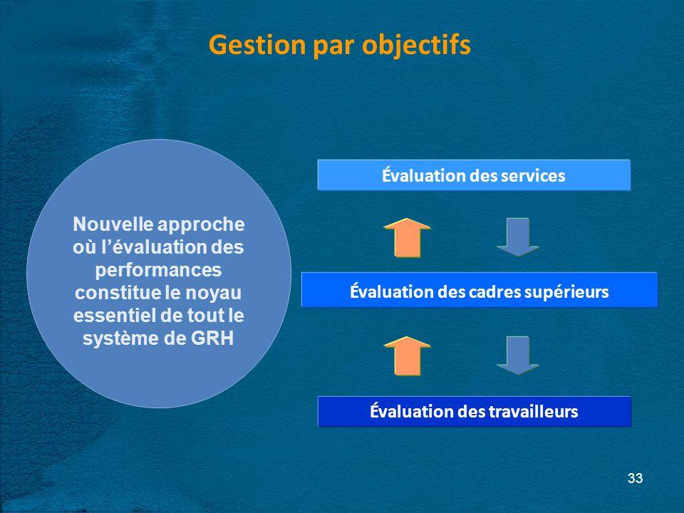 Gestion par objectifs 33 Évaluation des services Évaluation des cadres supérieurs Évaluation des travailleurs Nouvelle approche où lévaluation des performances constitue le noyau essentiel de tout le système de GRH