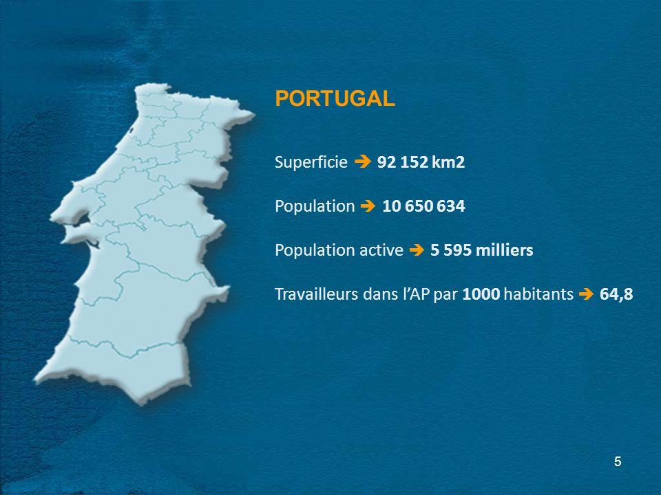 5 PORTUGAL Superficie 92 152 km2 Population 10 650 634 Population active 5 595 milliers Travailleurs dans lAP par 1000 habitants 64,8