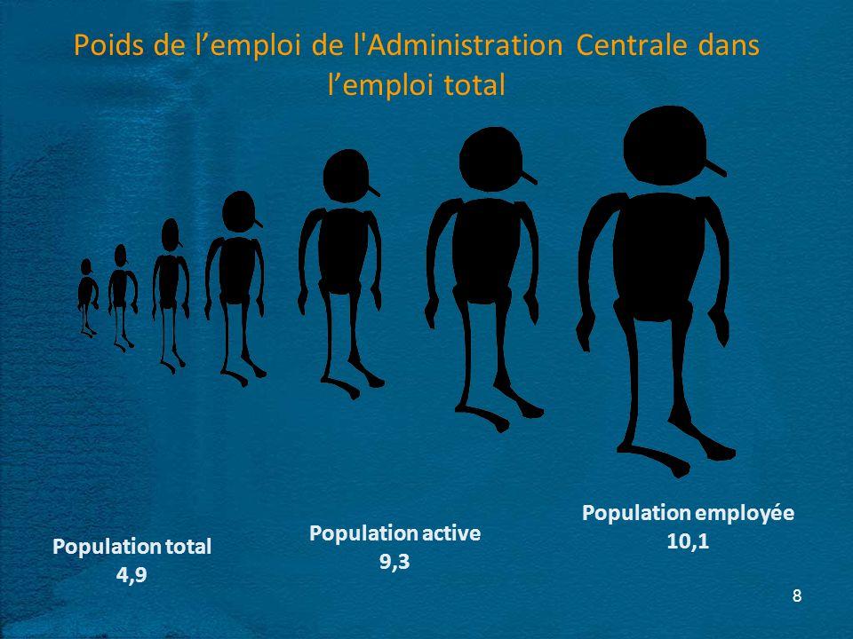 Poids de lemploi de l Administration Centrale dans lemploi total 8 Population total 4,9 Population active 9,3 Population employée 10,1
