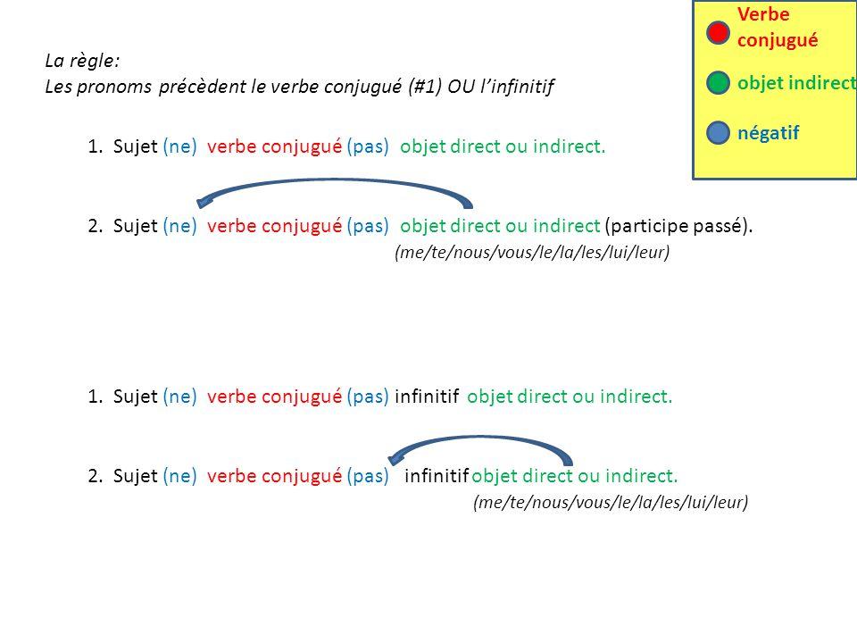 1. Sujet (ne) verbe conjugué (pas) objet direct ou indirect. objet indirect négatif Verbe conjugué La règle: Les pronoms précèdent le verbe conjugué (
