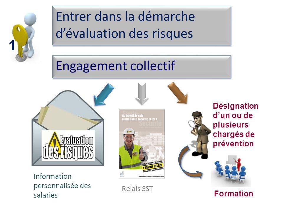 Entrer dans la démarche dévaluation des risques Engagement collectif Information personnalisée des salariés Désignation dun ou de plusieurs chargés de prévention Relais SST Formation 1