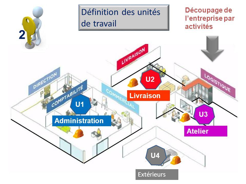 Découpage de lentreprise par activités Définition des unités de travail Administration Livraison U3 U2 U1 Atelier U4 Extérieurs 2