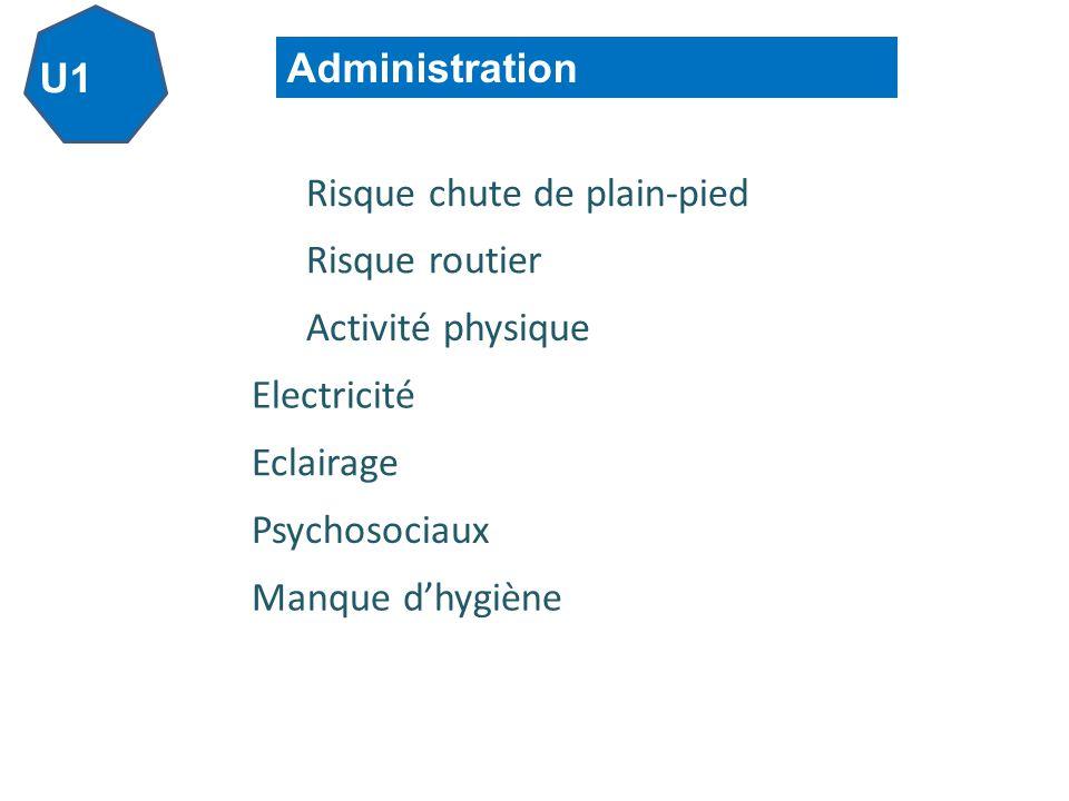 U1 Administration Risque chute de plain-pied Risque routier Activité physique Electricité Eclairage Psychosociaux Manque dhygiène
