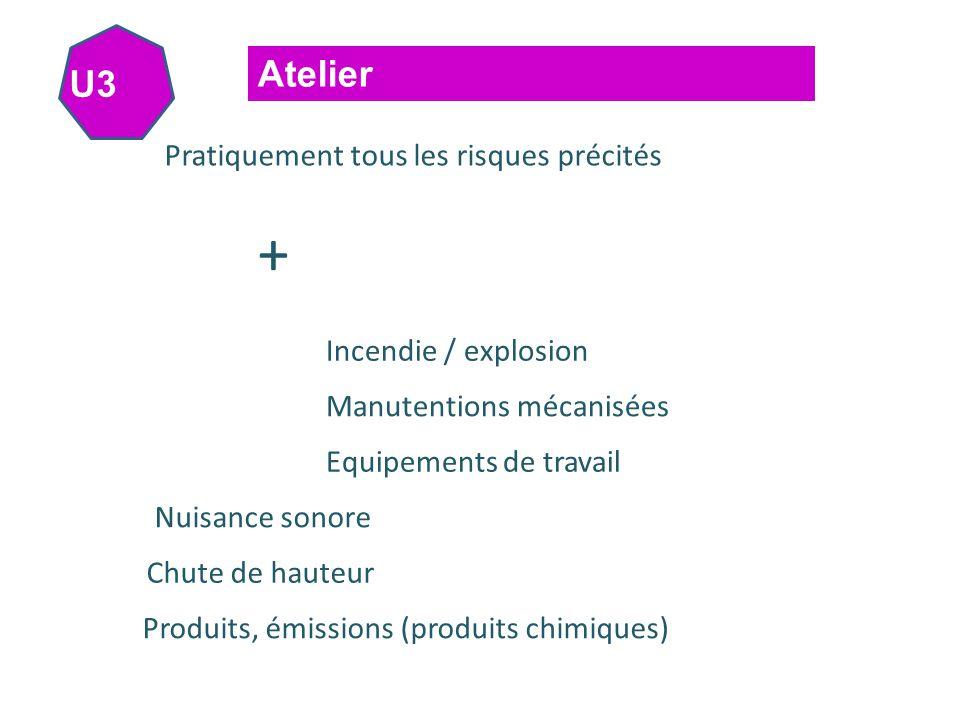U3 Atelier Pratiquement tous les risques précités + Manutentions mécanisées Equipements de travail Incendie / explosion Chute de hauteur Produits, émissions (produits chimiques) Nuisance sonore