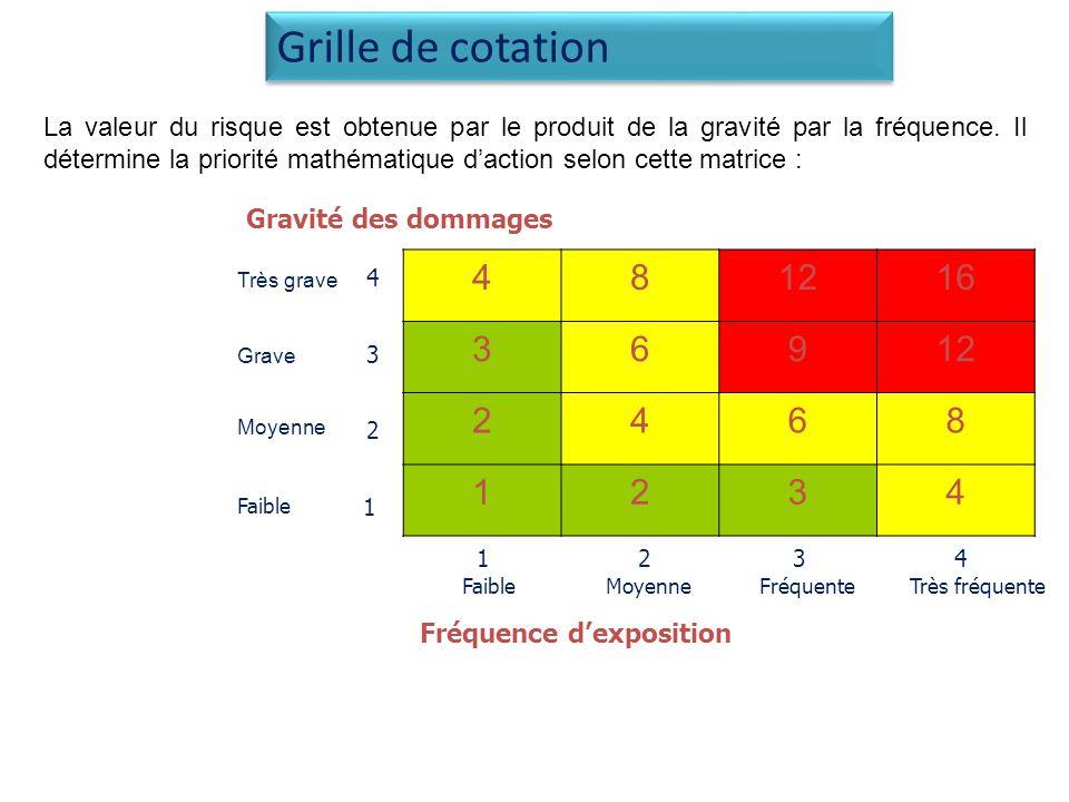 La valeur du risque est obtenue par le produit de la gravité par la fréquence.