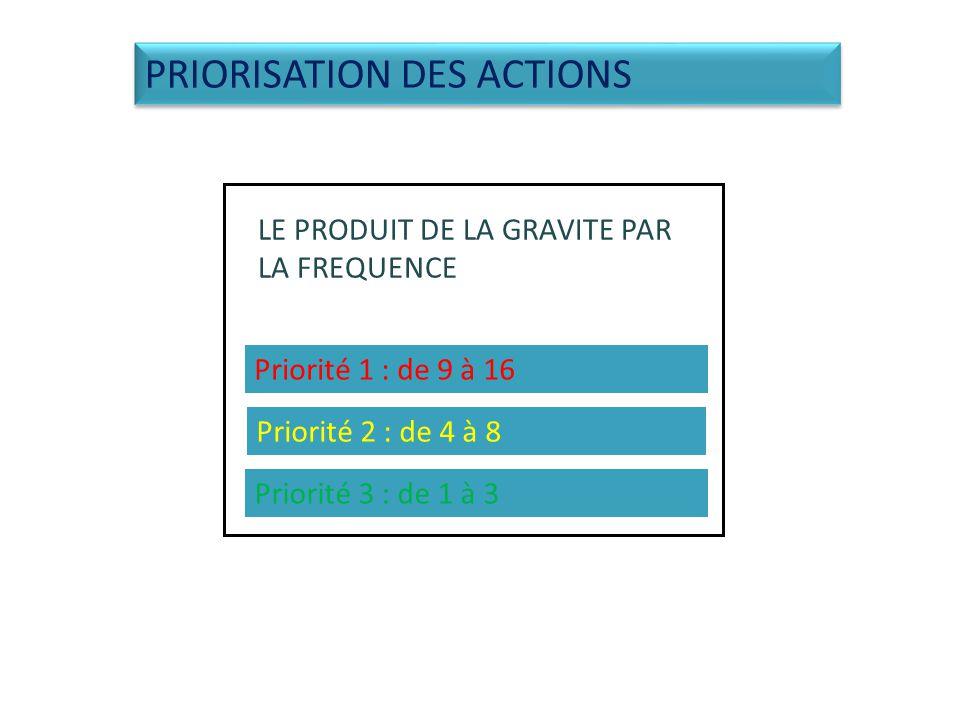 LE PRODUIT DE LA GRAVITE PAR LA FREQUENCE Priorité 1 : de 9 à 16 Priorité 2 : de 4 à 8 Priorité 3 : de 1 à 3 PRIORISATION DES ACTIONS