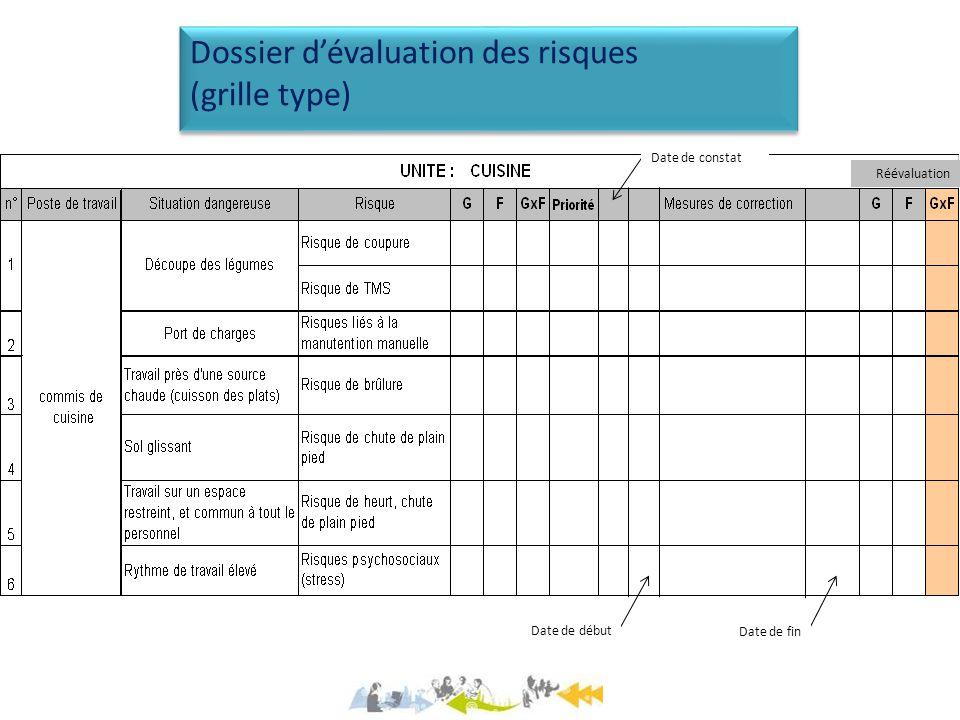 Dossier dévaluation des risques (grille type) Dossier dévaluation des risques (grille type) Date de constat Date de début Date de fin Réévaluation