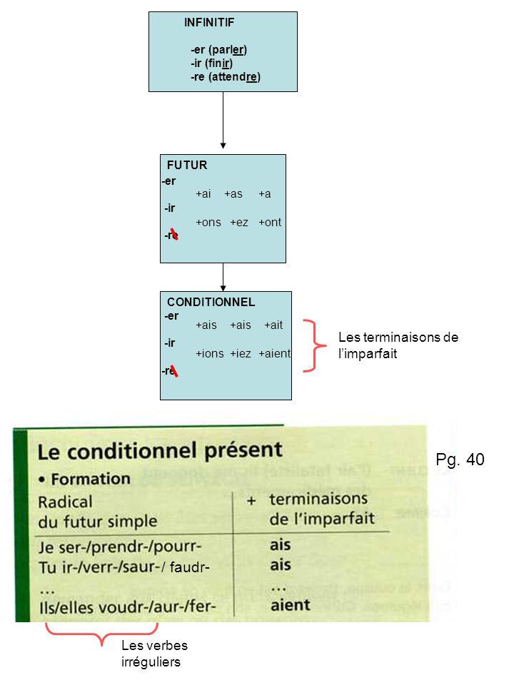 INFINITIF -er (parler) -ir (finir) -re (attendre) -er -ir -re FUTUR -er -ir -re +ai+as+a +ons+ez+ont +ais +ait +ions+iez+aient CONDITIONNEL Les terminaisons de limparfait Les verbes irréguliers / faudr- Pg.