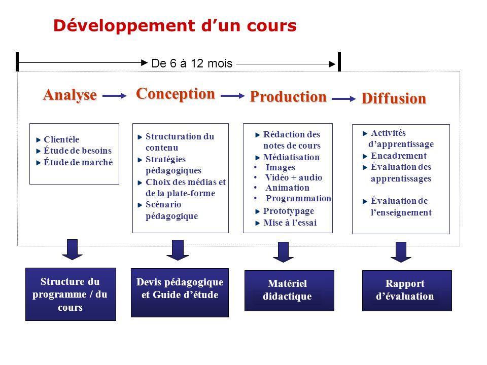 Claire Mainguy Réseau de valorisation de lenseignement 03-08 13 Analyse Clientèle Étude de besoins Étude de marché Conception Structuration du contenu