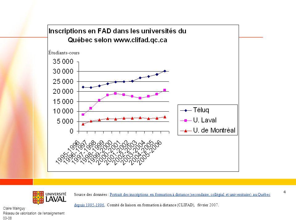 Claire Mainguy Réseau de valorisation de lenseignement 03-08 4 Inscriptions en FAD dans les universités du Québec Source des données : Portrait des in