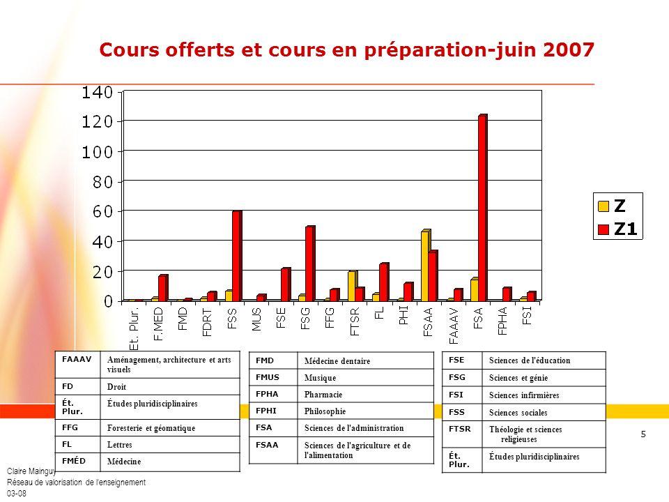 Claire Mainguy Réseau de valorisation de lenseignement 03-08 5 Cours offerts et cours en préparation-juin 2007 FSE Sciences de l'éducation FSG Science