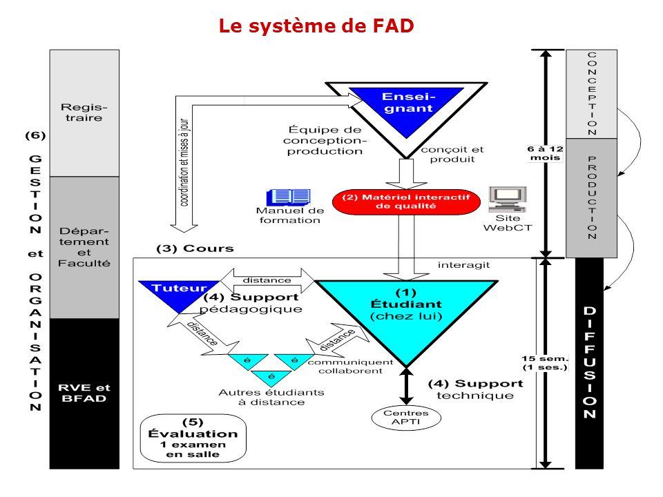 Le système de FAD