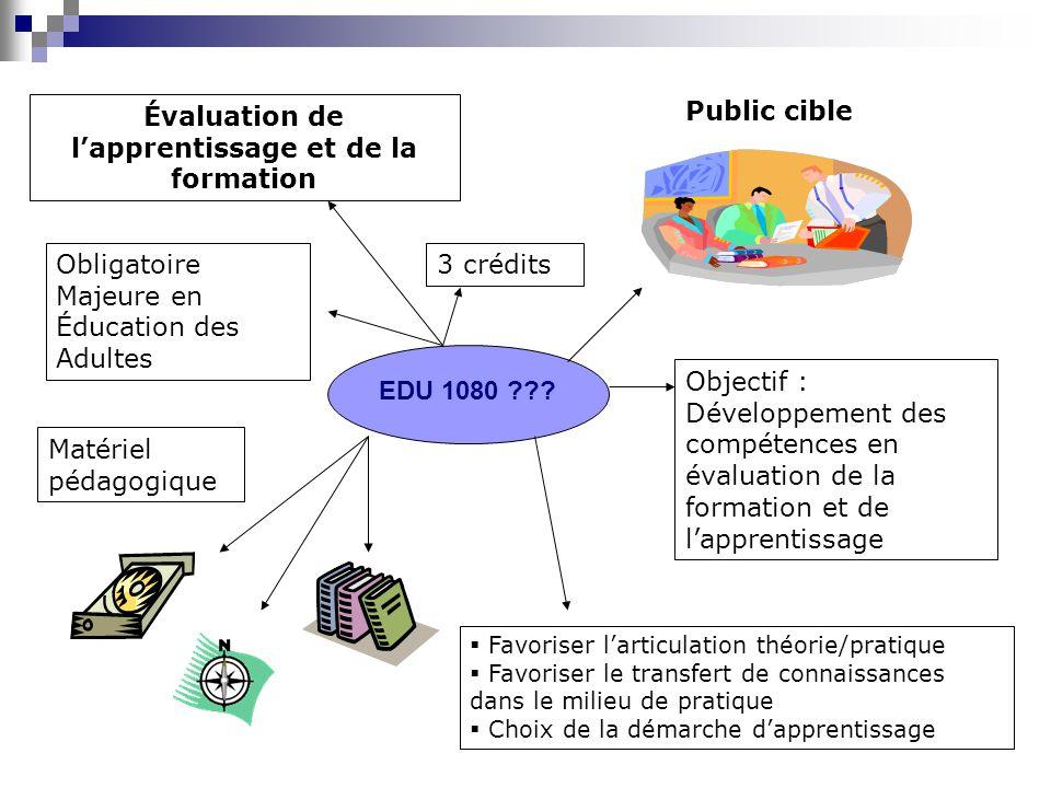 EDU 1080 ??? Évaluation de lapprentissage et de la formation 3 créditsObligatoire Majeure en Éducation des Adultes Public cible Matériel pédagogique O
