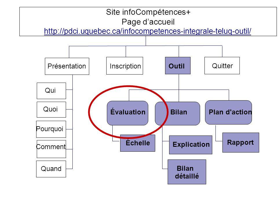 Site infoCompétences+ Page daccueil http://pdci.uquebec.ca/infocompetences-integrale-teluq-outil/ Présentation InscriptionOutil Quitter Échelle Explic