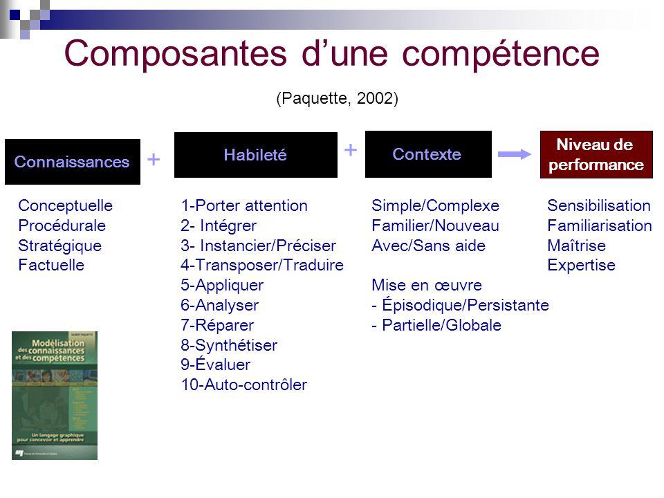 Composantes dune compétence (Paquette, 2002) Connaissances Habileté Contexte Conceptuelle Procédurale Stratégique Factuelle + + 1-Porter attention 2-