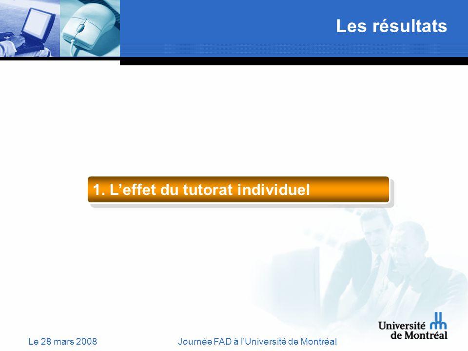 Le 28 mars 2008Journée FAD à lUniversité de Montréal Les résultats 1. Leffet du tutorat individuel